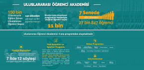 11 Thousand Students from 182 Countries Benefited...