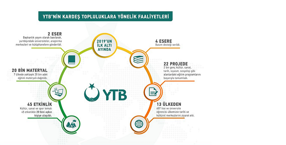 YTB Projeleriyle Kardeş Topluluklarda Binlerce Kişiye Ulaştı
